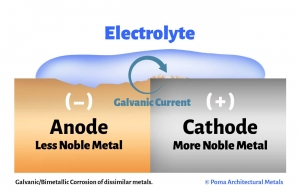 Galvanic Corrosion Graphic showing Anodic metal sacrificing itself to the cathodic metal in a galvanic current.