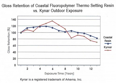 Chart showing gloss retention of coastal fluorpolymer thermal setting resin vs. Kynar for outdoor exposures.
